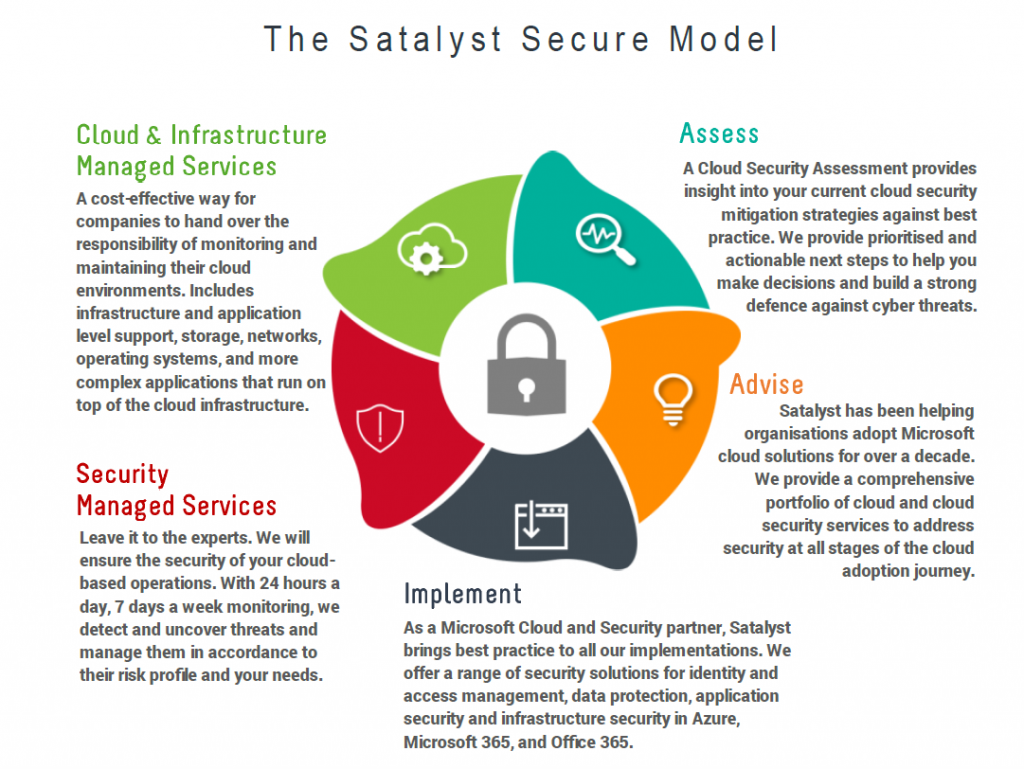 Cyber Security Services with Satalyst